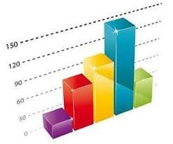 Psychology - Bar Graph